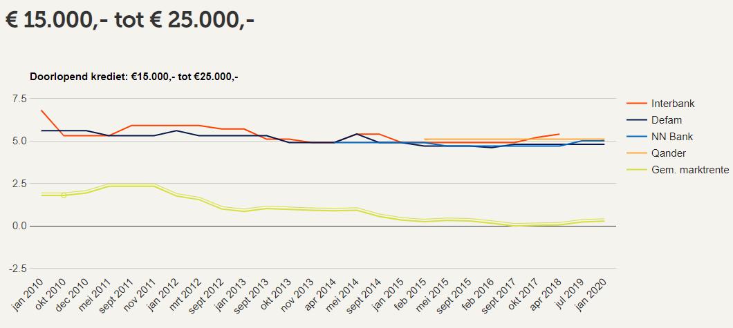 Rente ontwikkeling Doorlopend Krediet €15.000,- tot €25.000,-