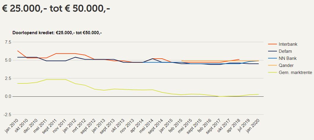 Rente ontwikkeling Doorlopend Krediet €25.000,- tot €50.000,-